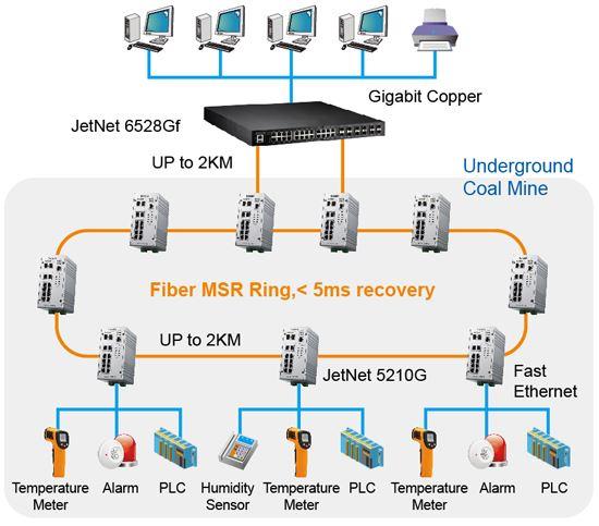 Korenix JetNet 5210G Industrial 8FE + 2G Combo Managed Switch