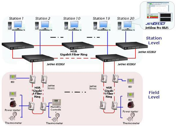 Power Plant Distributed Control System