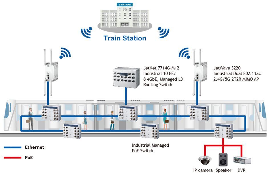 Korenix Train Communication Network