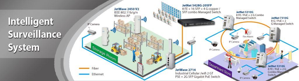Korenix Intelligent Surveillance System Solution